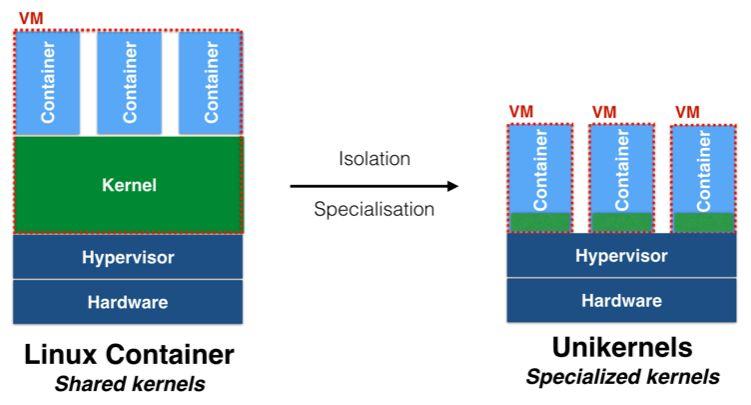 monolithic_versus_unikernel (1)